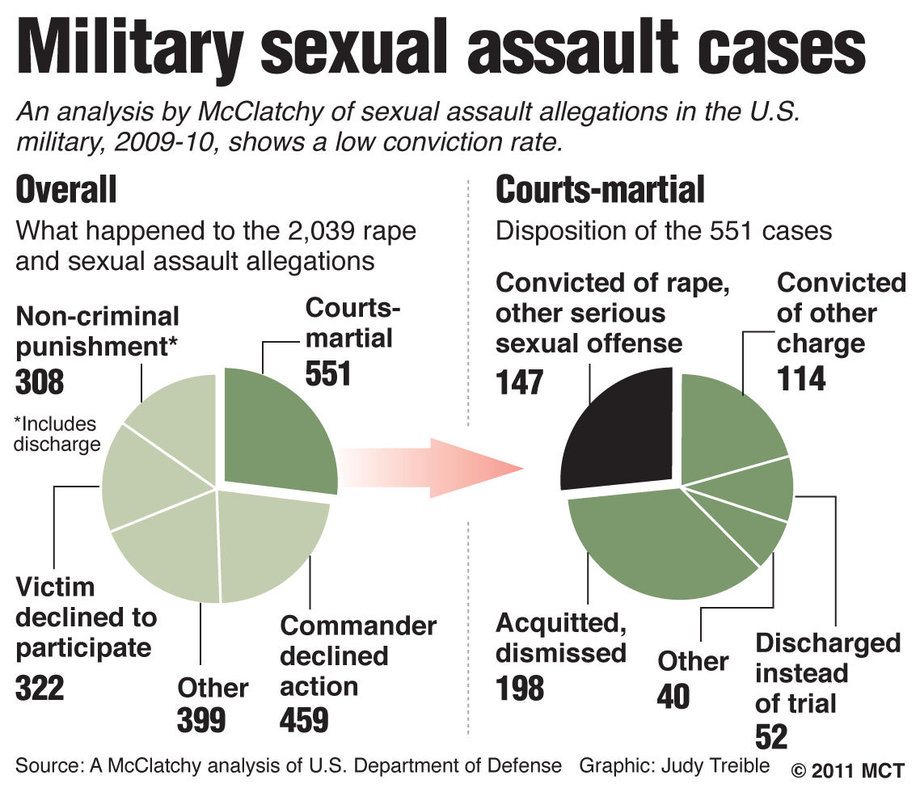 Sexual harassment statistics in the military